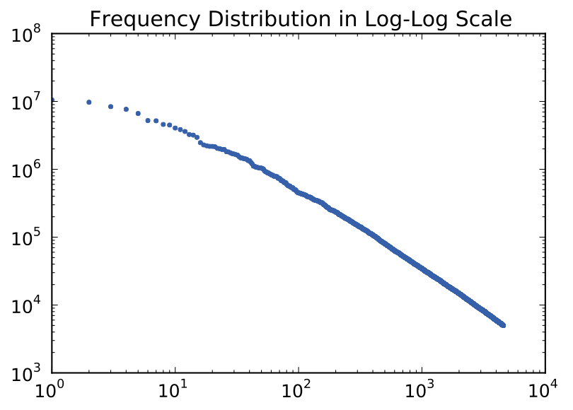Frequency distribution in log-log scale